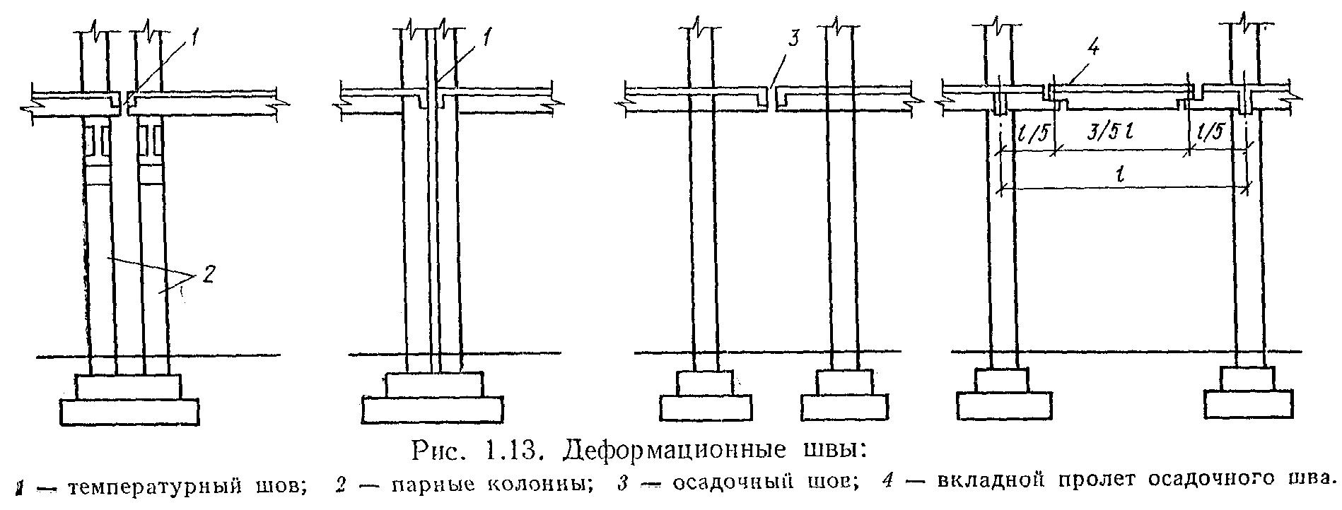 Деформационные швы Wiki ЖБК
